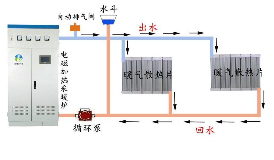 电磁加热采暖炉在使用过程中是否安全