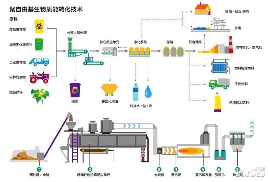 聚自由基生物质能转化技术