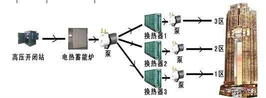 电热储能炉
